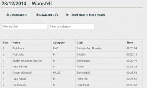 Wansfell 2014 Results