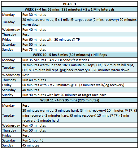 12 Week Half Marathon Training Plan by Andy Vernon RunThrough Running Club London